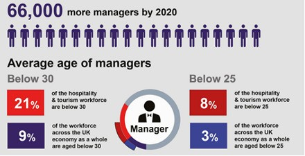 reasons for employee turnover in hospitality industry